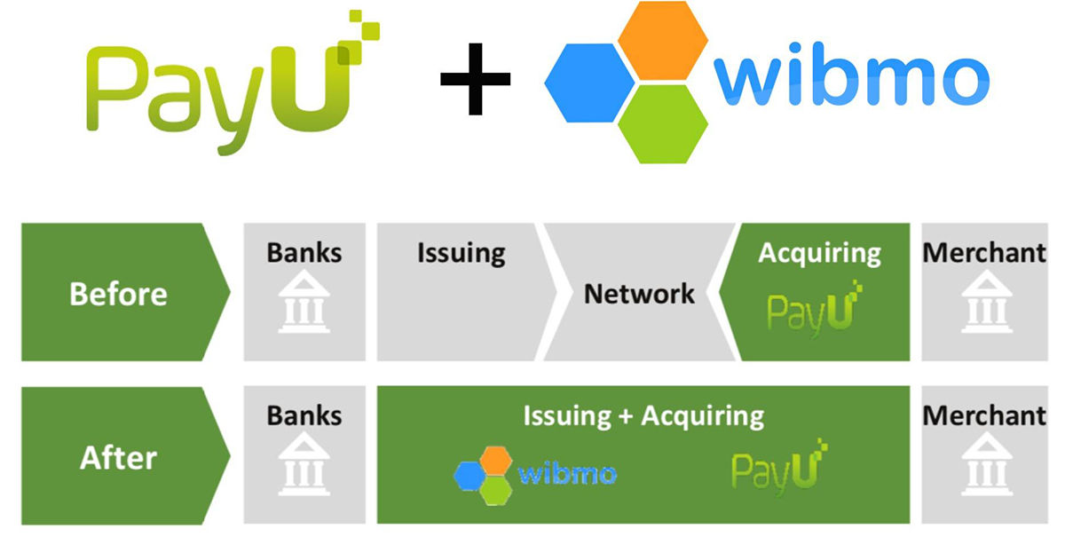 PayU acquires digital payments company Wibmo
