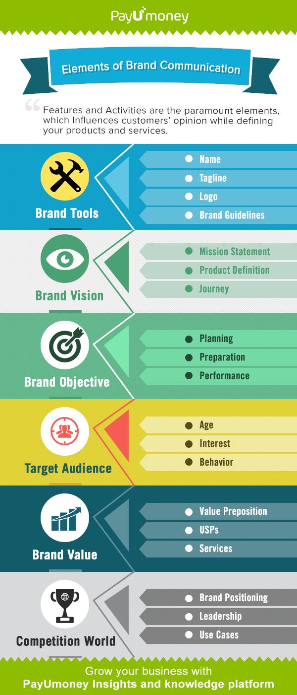 InfoGraphic_Brand_comm