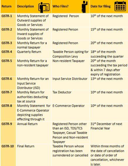 GSTR dates