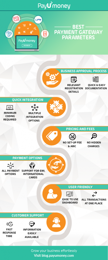best payment gateway in India infographic