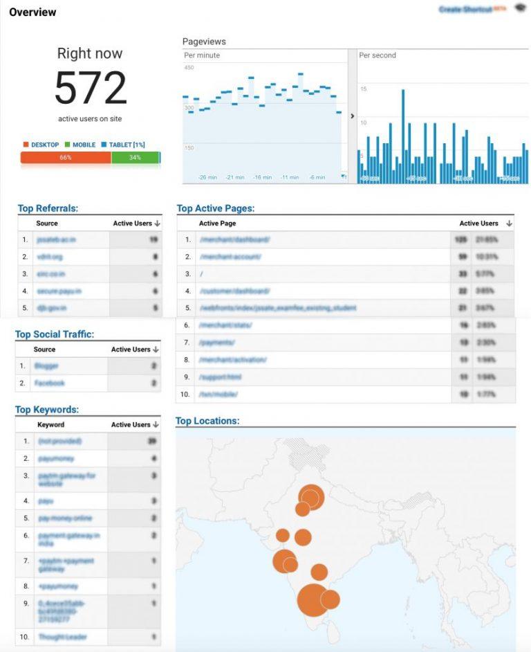 web metrics report