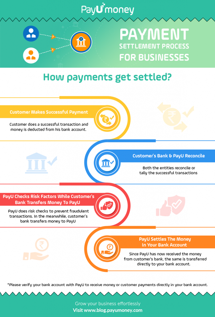 online money settlement process