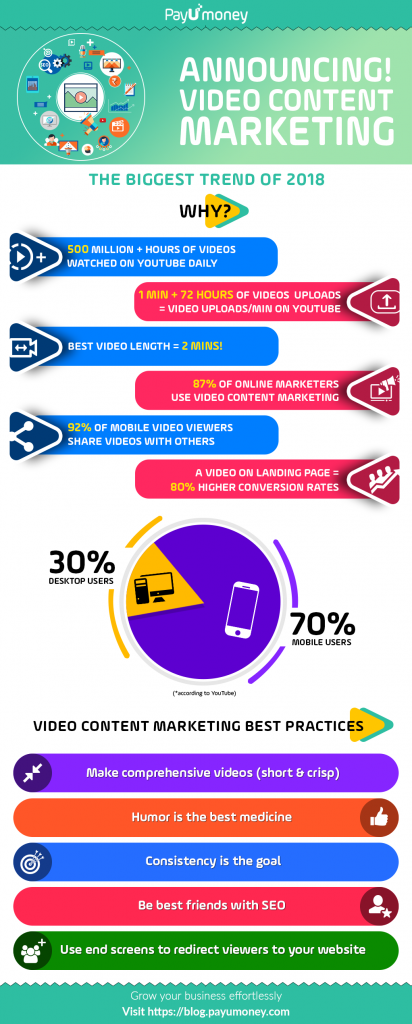 Video Content Marketing infographic