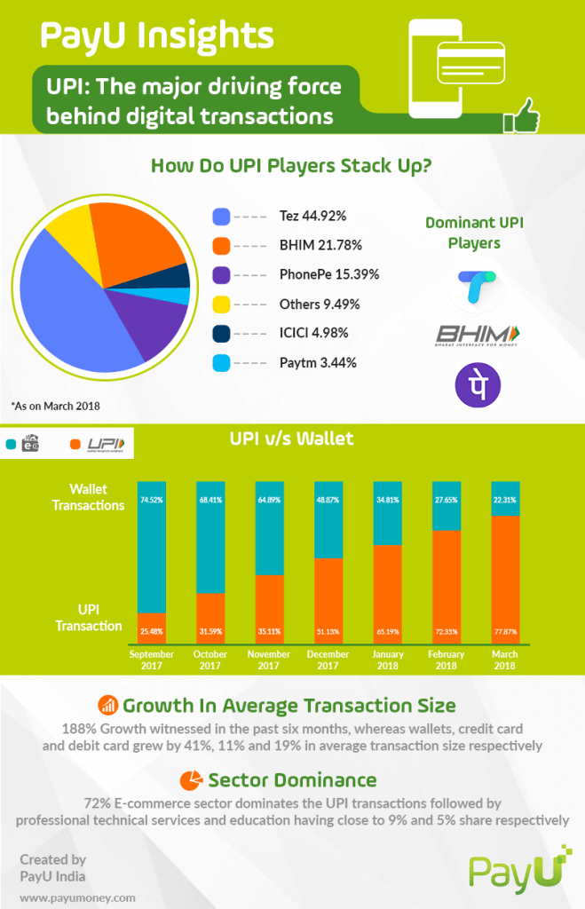 upi payment infographic
