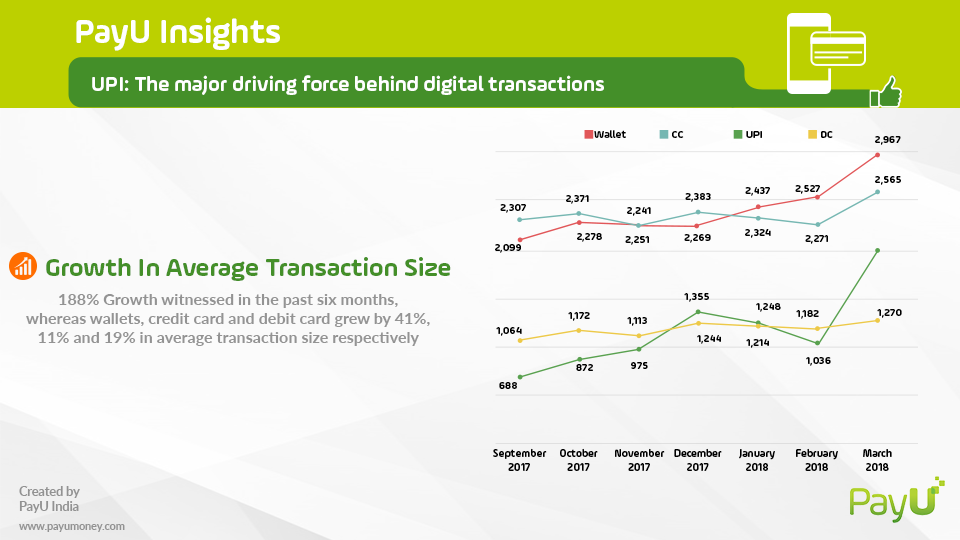 upi payment average growth transaction size