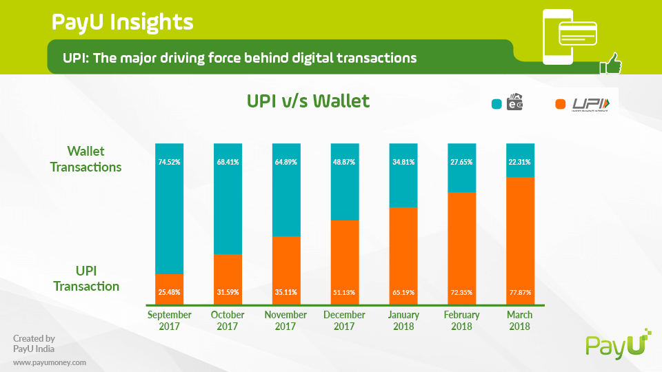 upi payment upi vs wallet