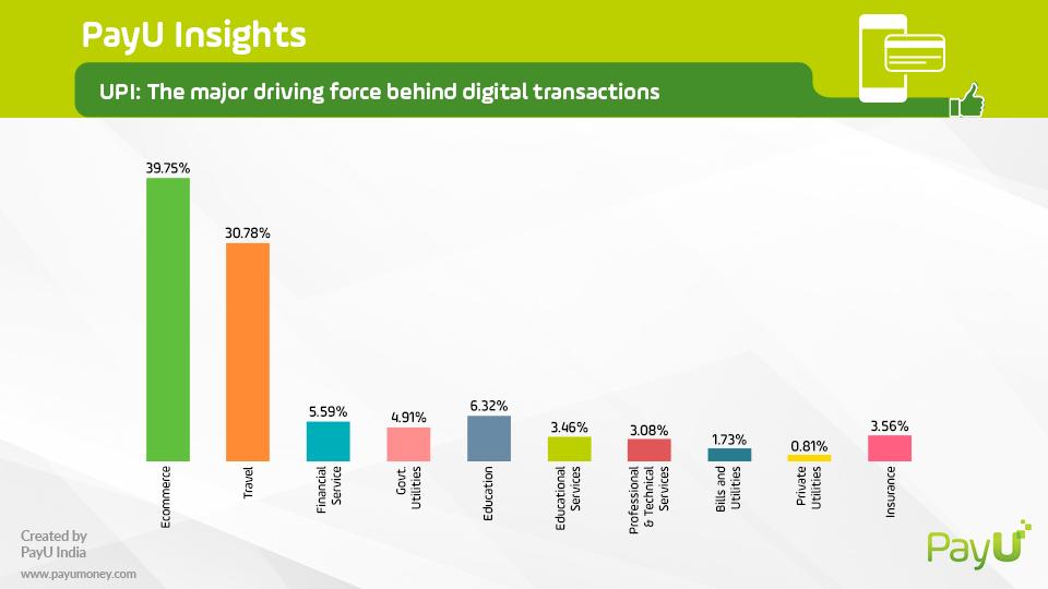 upi payment sector comparison