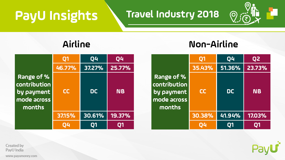 payu travel insights airline and non-airline