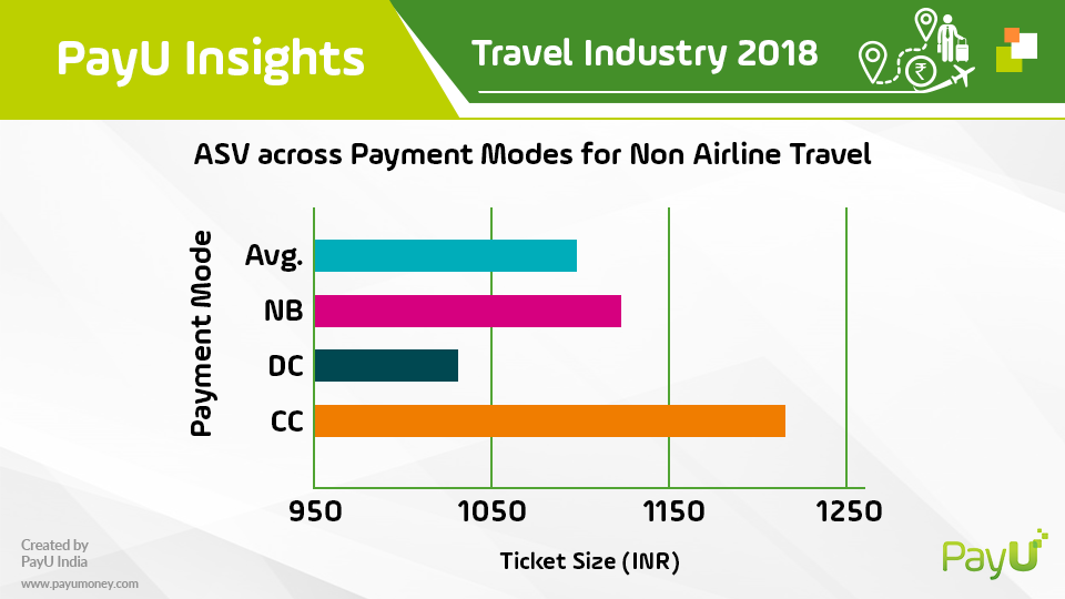 payu travel insights asv non airlines