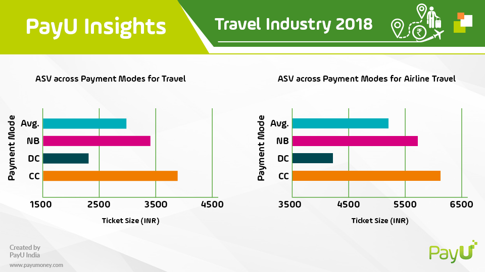 payu travel insights summary