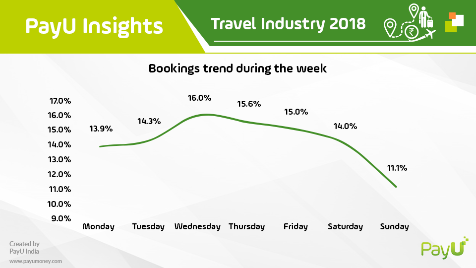 payu travel insights best booking days