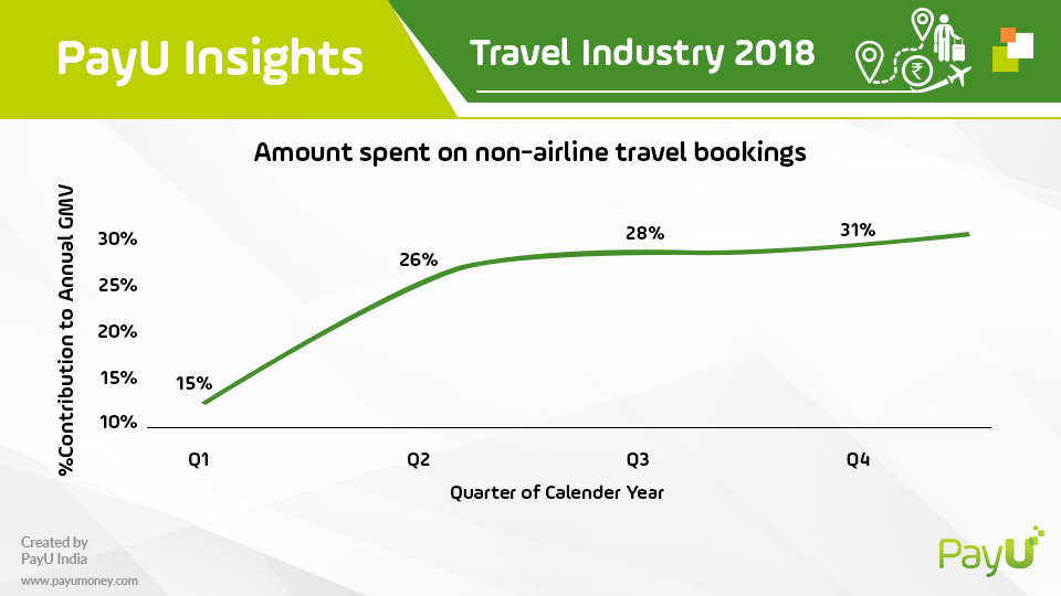 payu travel insights non-airline travel