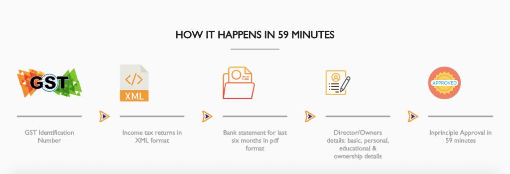 msme loan step by step process